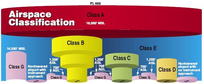 Airspace chart (source: FAA)