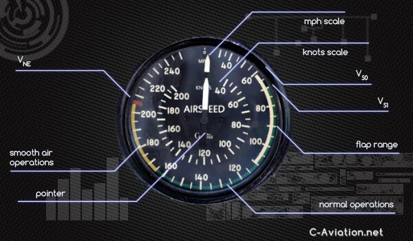 airspeed indicator learn to fly 3 bull c aviation