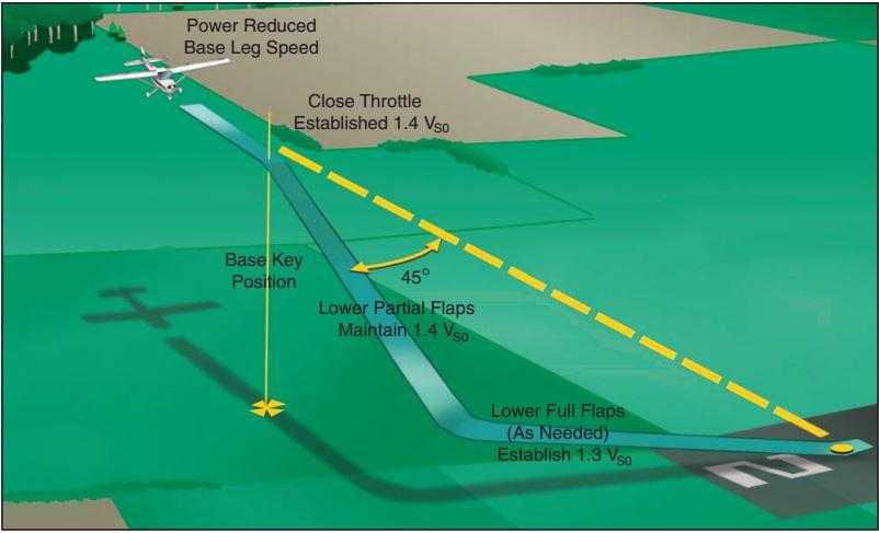 Illustration: FAA